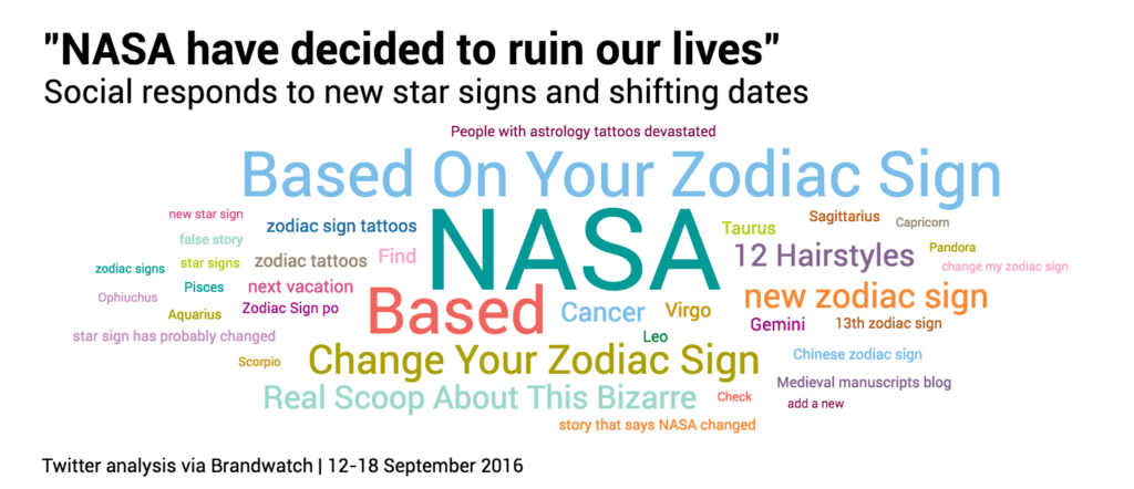 star signs dates forslag til date