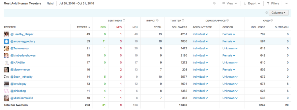 A Brandwatch dashboard for finding influencers