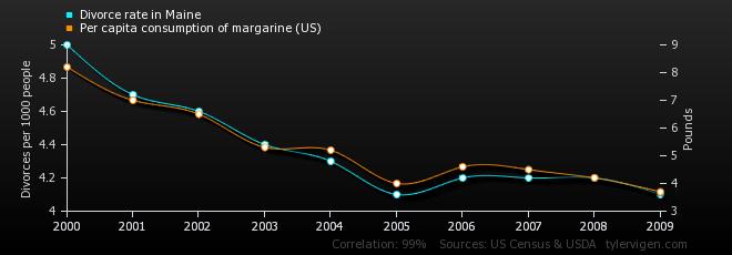 divorce-rate-in-maine_per-capita-consumption-of-margarine-us