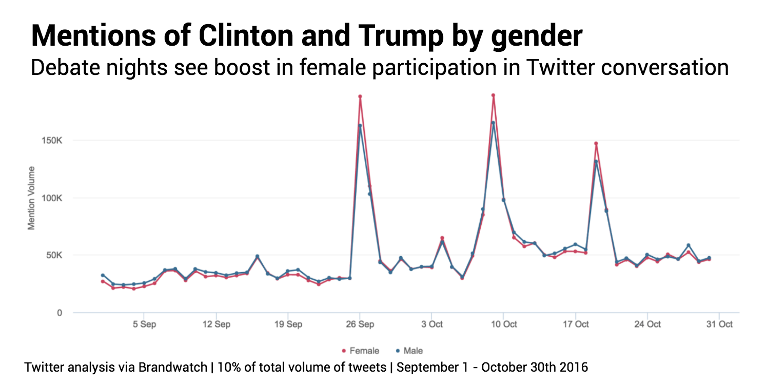 clinton-vs-trump-gender-over-time