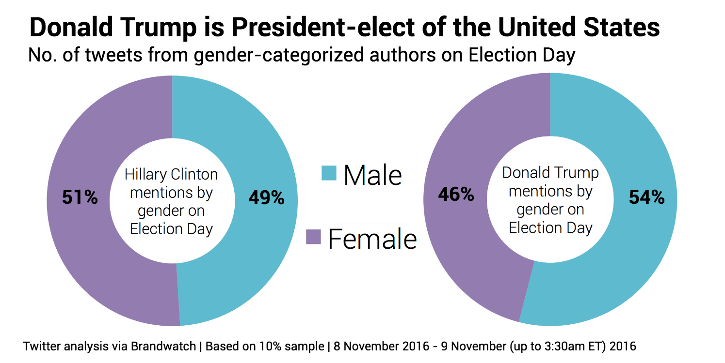 election-day-gender