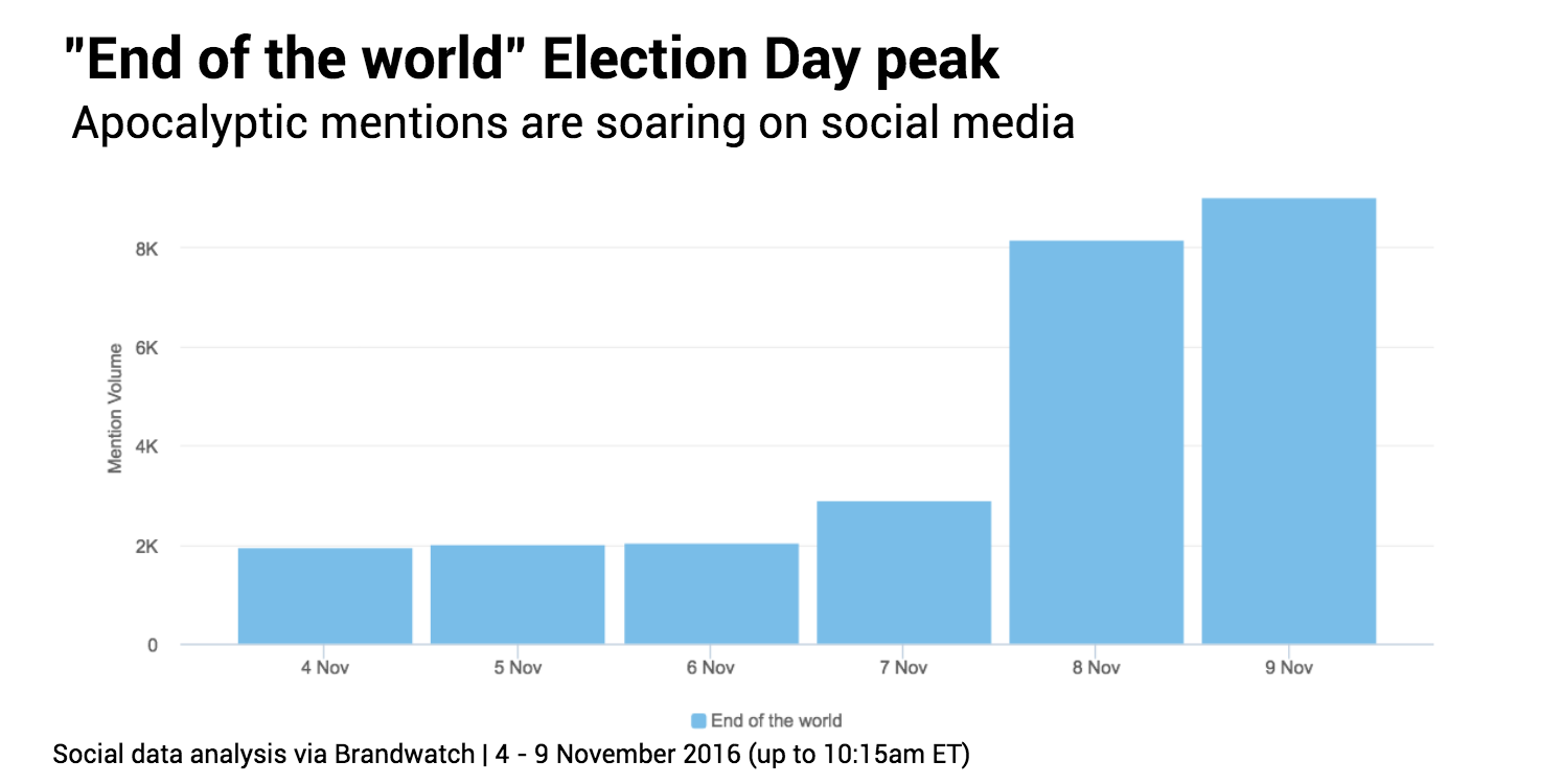 election-day-end-of-world