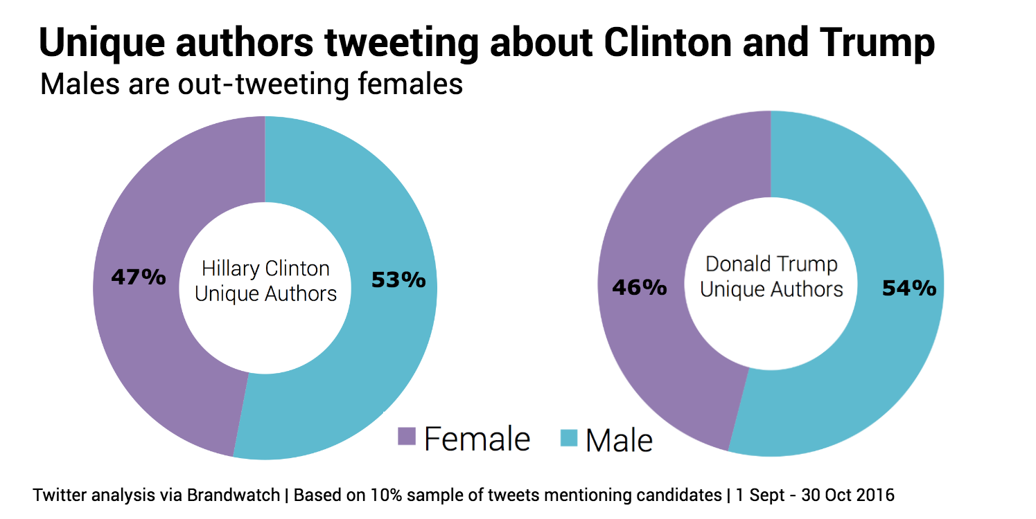 trump-vs-clinton-gender-unique-author