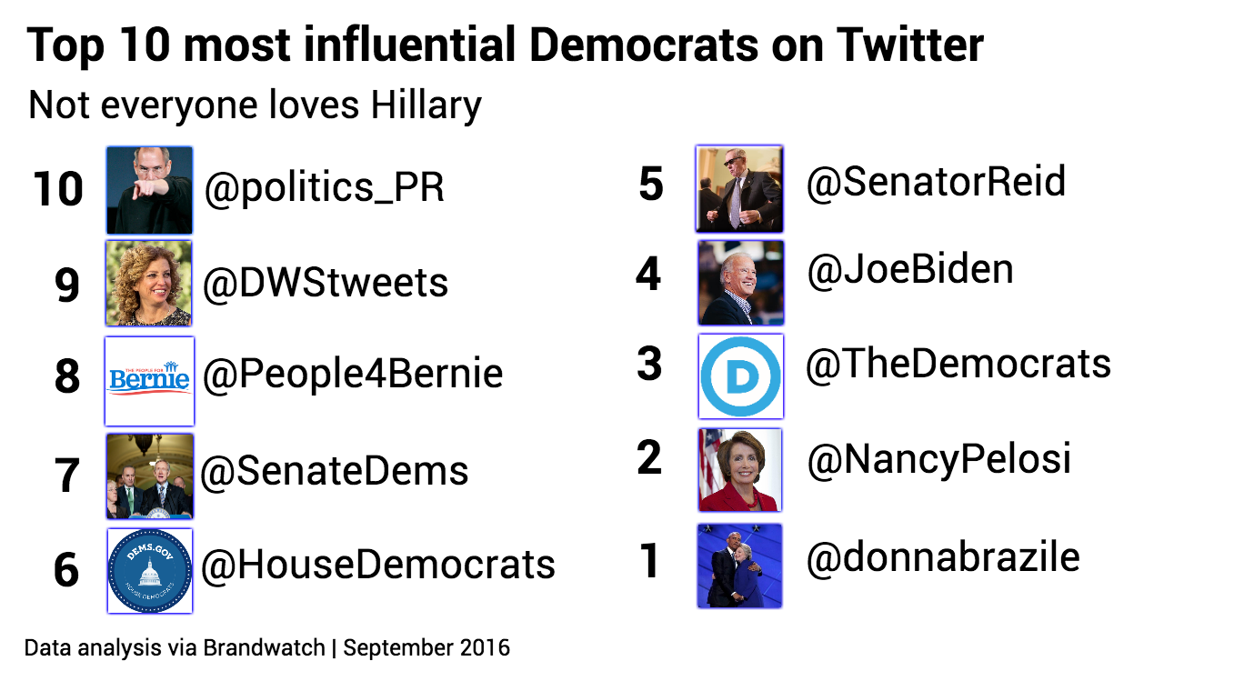 top-10-influential-democratcs-no-link