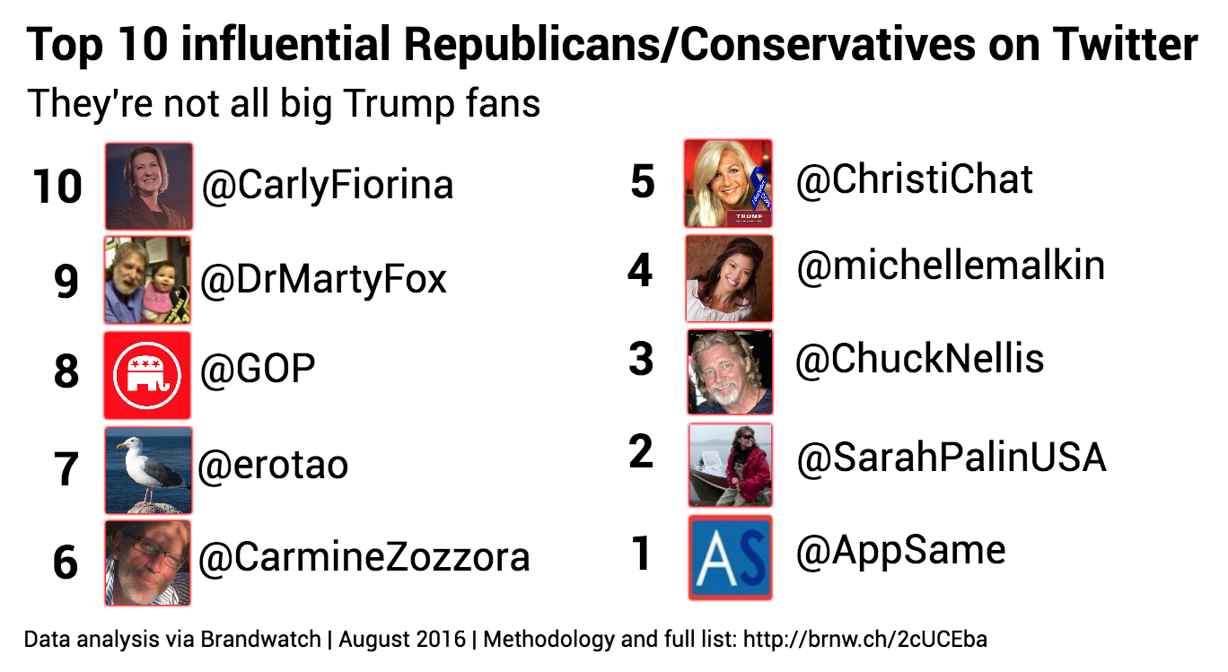 top-10-influential-republicans-new-bitly