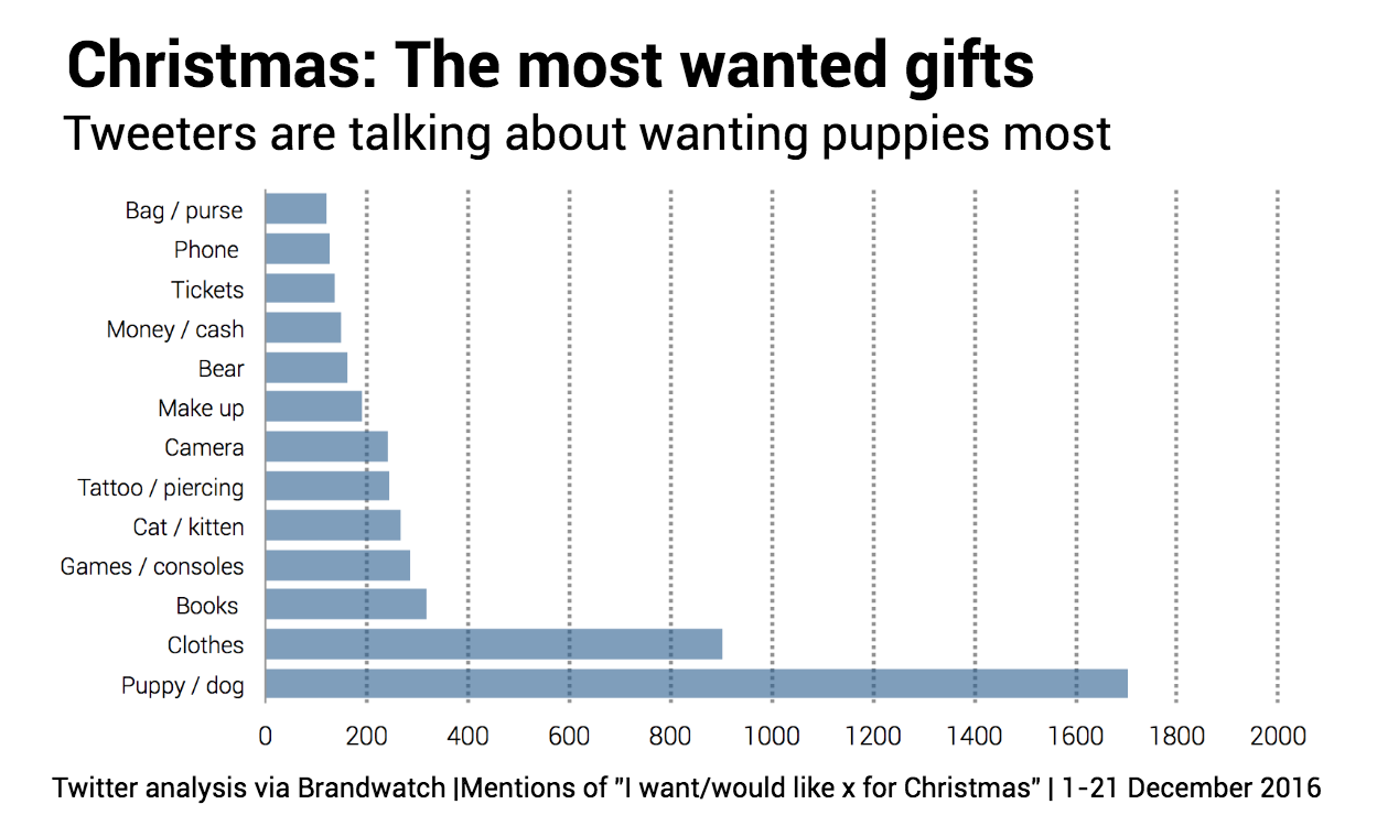 most-wanted-christmas-gifts