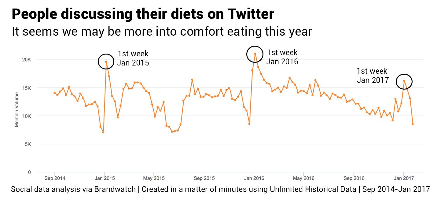 Datos Históricos Ilimitados, dietas