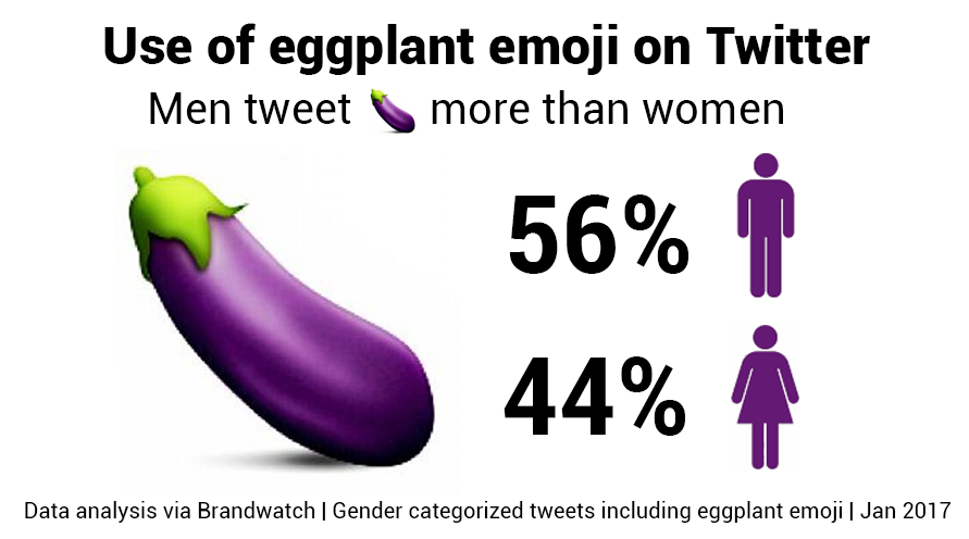Emoji data for the eggplant emoji, showing men tweet it more than women.