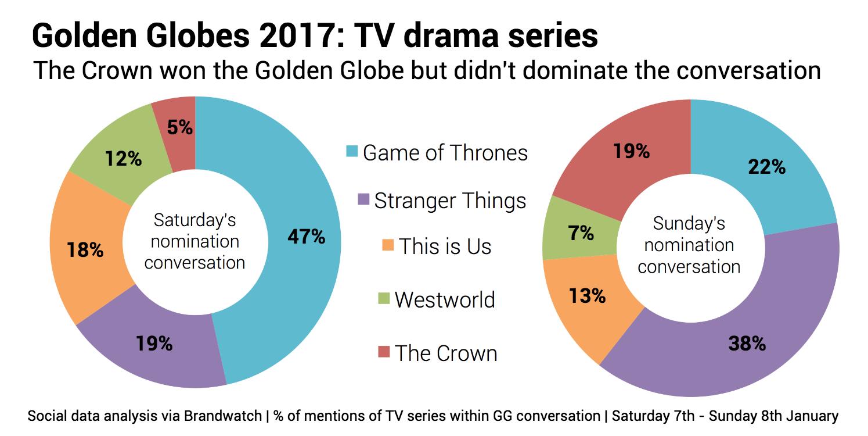 goldenglobes_tv_drama_series