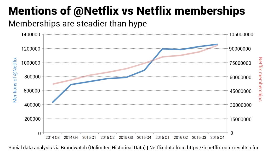 Datos Históricos Ilimitados, Netflix