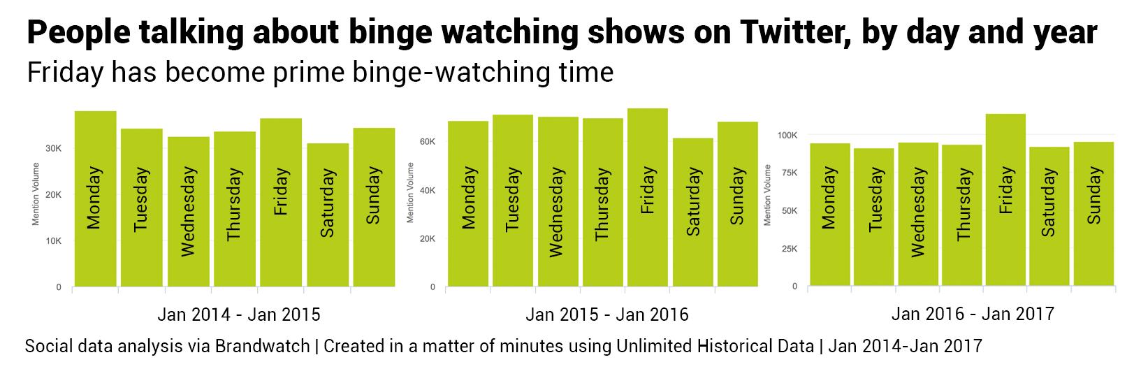 Datos Históricos Ilimitados, binge watch