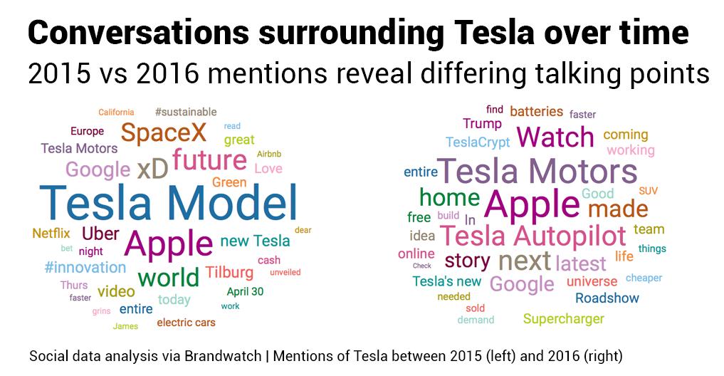 Datos Históricos Ilimitados, Tesla