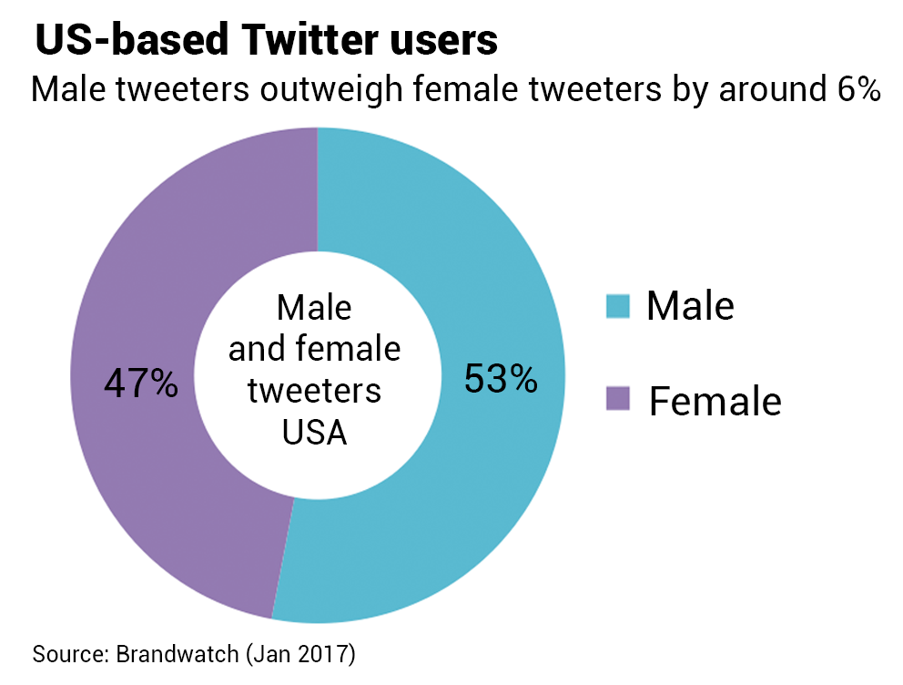 tweeters-in-the-usa