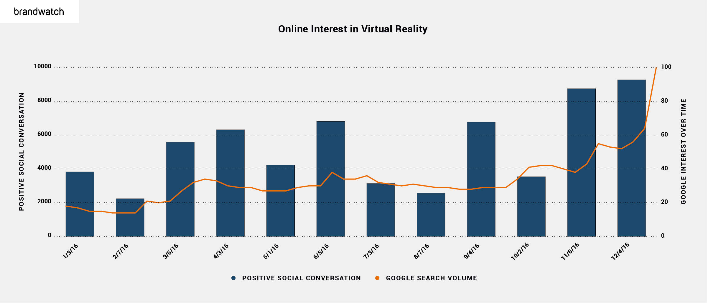 Chart comparing search volume and positive conversations around virtual reality, indicating an upward trend in both