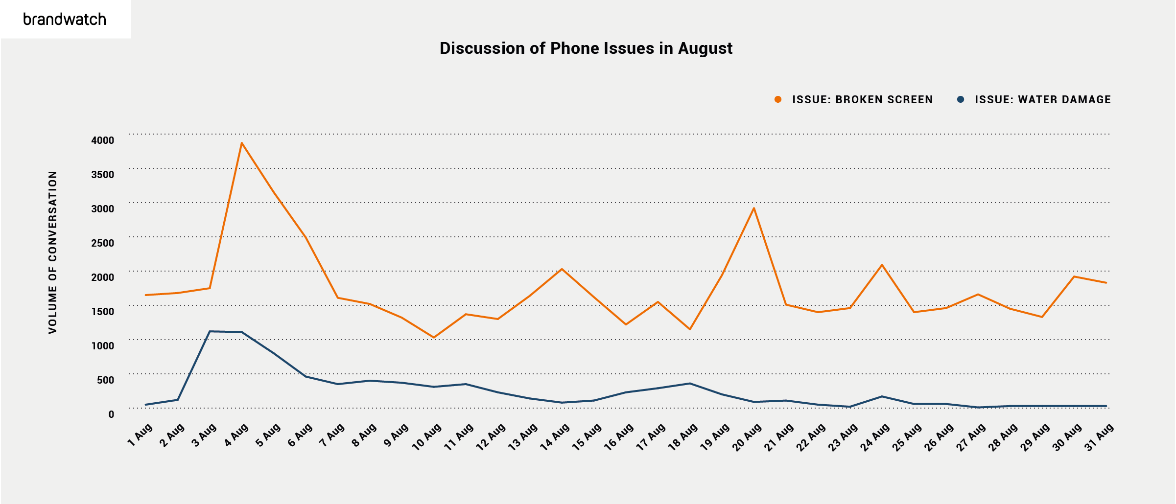 Line chart showing iPhone related conversations over time, split out by 'broken screen' and 'water damage' topics