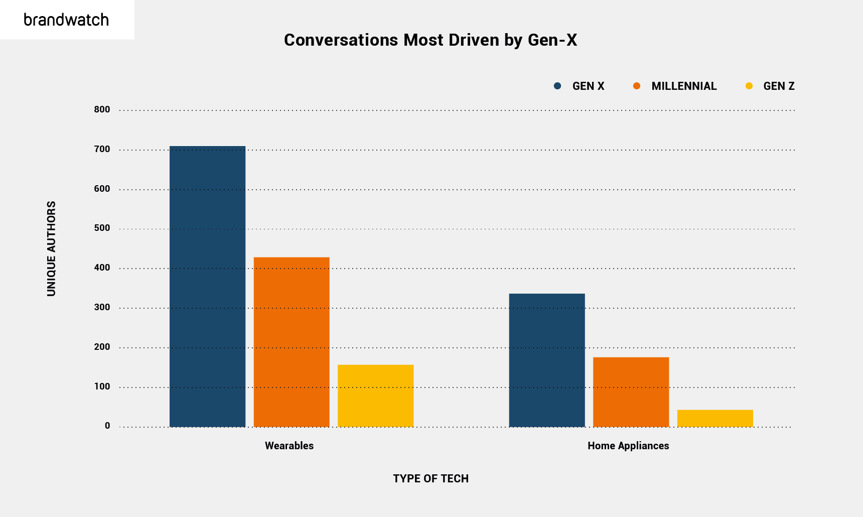 Bar chart showing conversations around wearables and home appliances, split out by Gen X, Millennial, and Gen Z