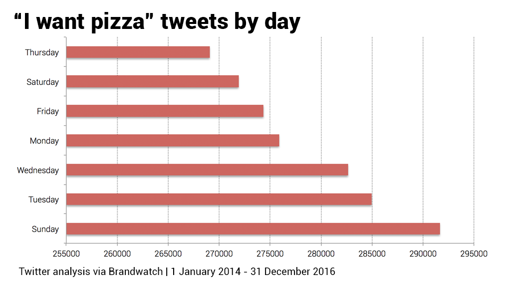 When Do People Want Pizza?