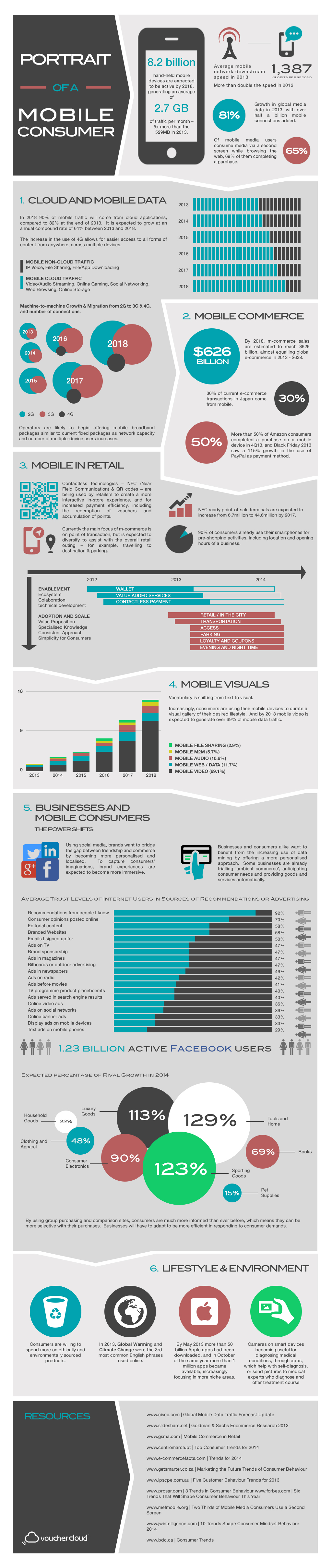 mobile consumers