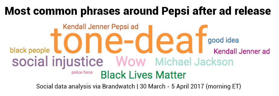 Brandwatch React topic cloud shows top words in relation to the Kendall Kenner Pepsi ad. Tone-deaf is in the centre.