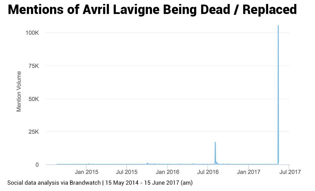 is avril lavigne dead