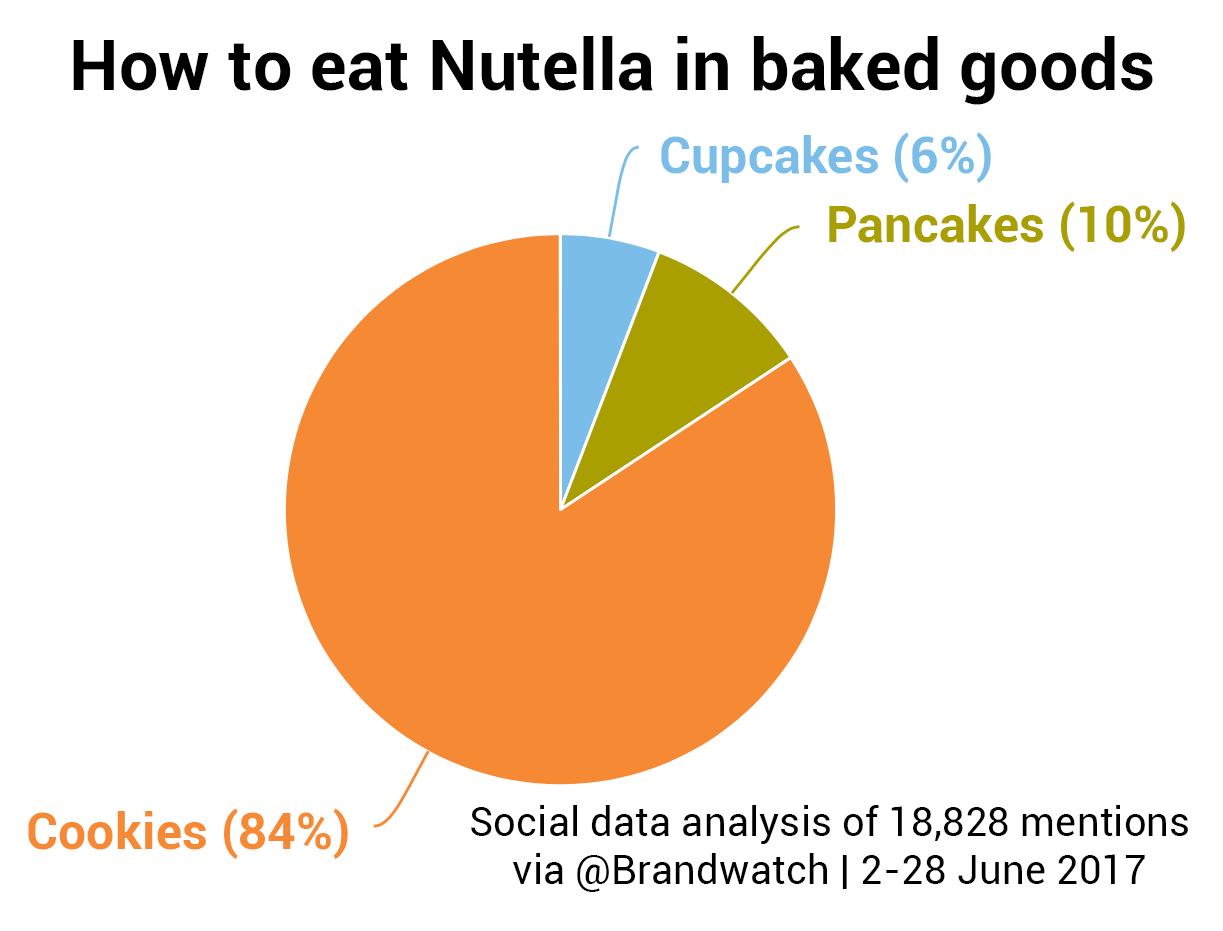 Nutella UGC