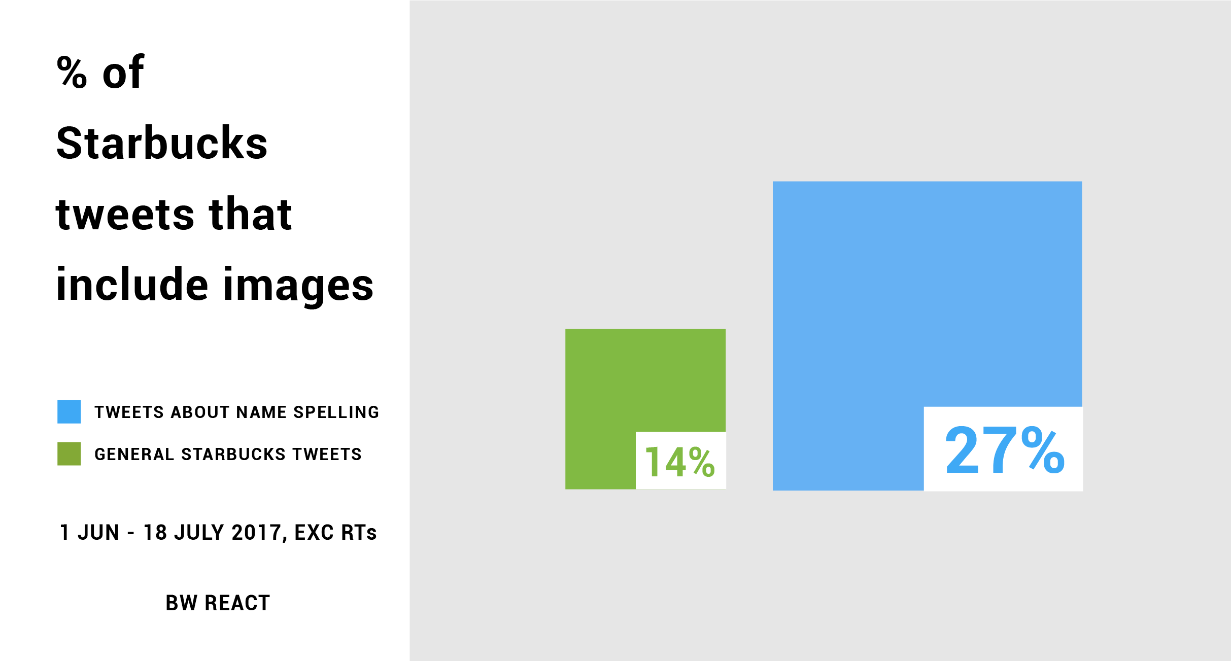 Chart shows that 27% of tweets about name spelling and starbucks contain an image compared to 14% of non-specific tweets about Starbucks.