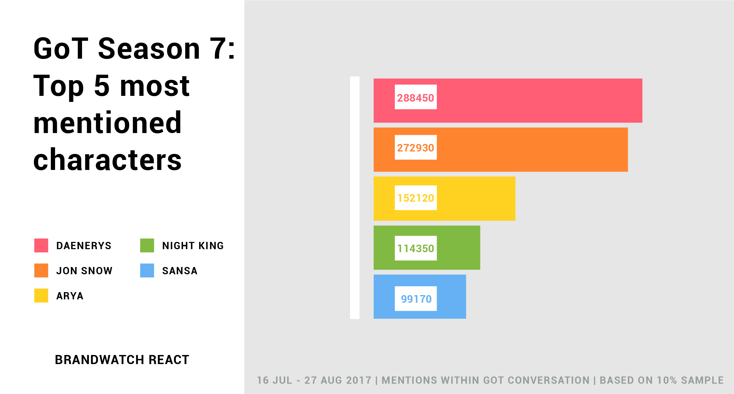 Game of Thrones Season 7 data reveals the top mentioned characters of the season. In order, 1. Daenerys, 2. Jon Snow, 3. Arya, 4. Night King, 5. Sansa