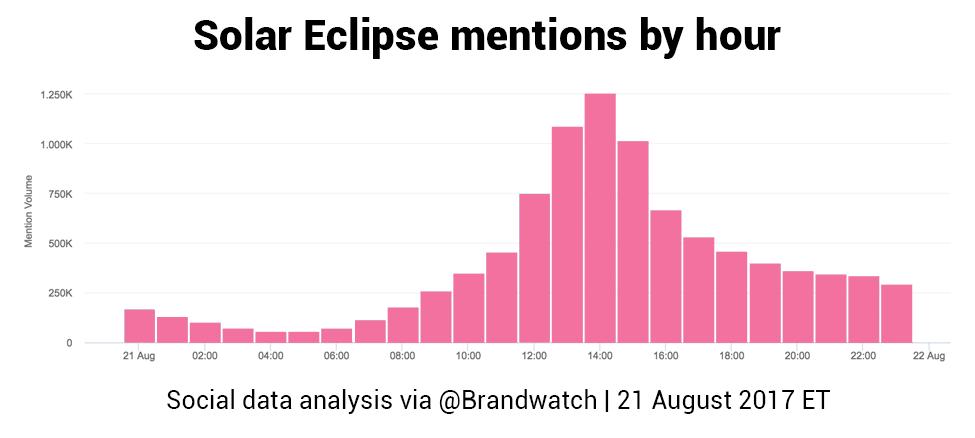 Solar Eclipse 2017 Data