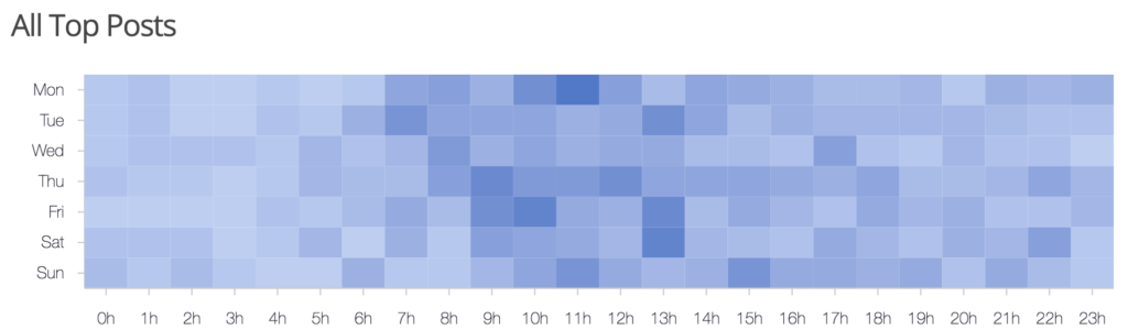 Screenshot of a Reddit for Later heatmap chart showing when popular subreddit posts are submitted