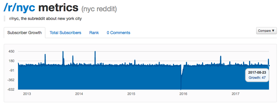 Screenshot of a Reddit Metrics chart showing subscriber growth for the NYC subreddit