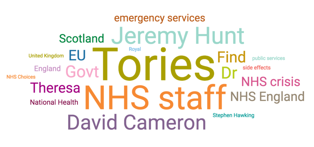 topic cloud on NHS