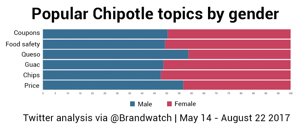 A bar chart shows how popular Chipotle topics are discussed by women and men. Men are particularly vocal about queso.