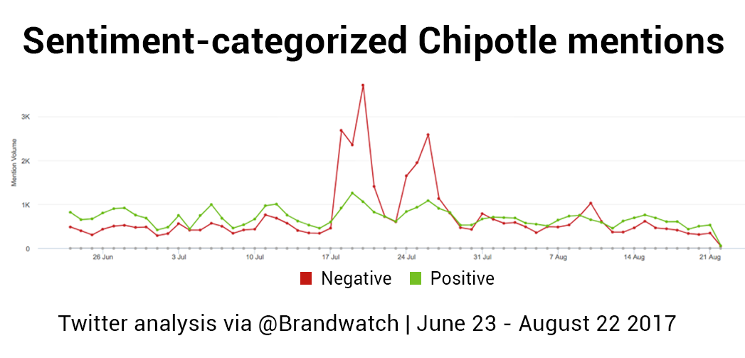 A line chart showing positive and negative mentions of Chipotle from June 23 - August 23. It begins mainly positive but two large negative spikes occur in July.