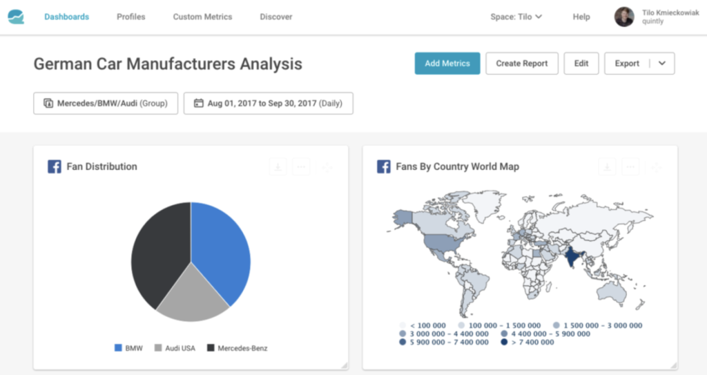 The Facebook analytics tool Quintly