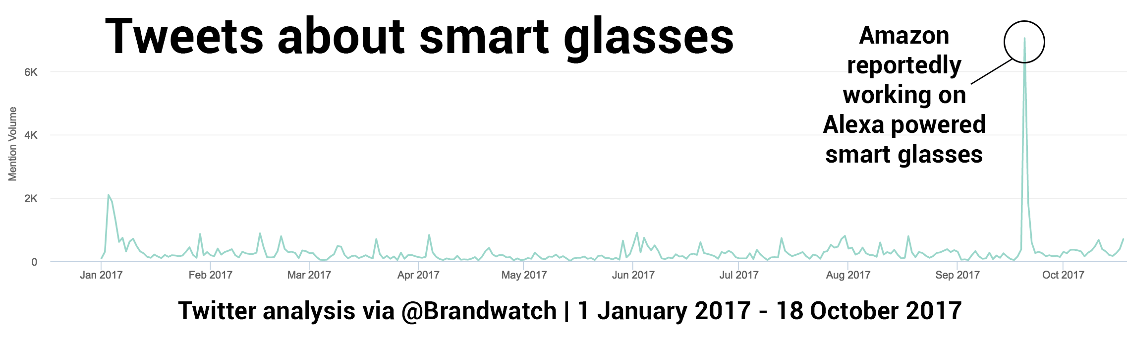 A line chart maps tweeted mentions of smart glasses between 1 January and 18 October 2017. The biggest spike occurs in September when it is reported that Amazon is working on Alexa powered smart glasses.