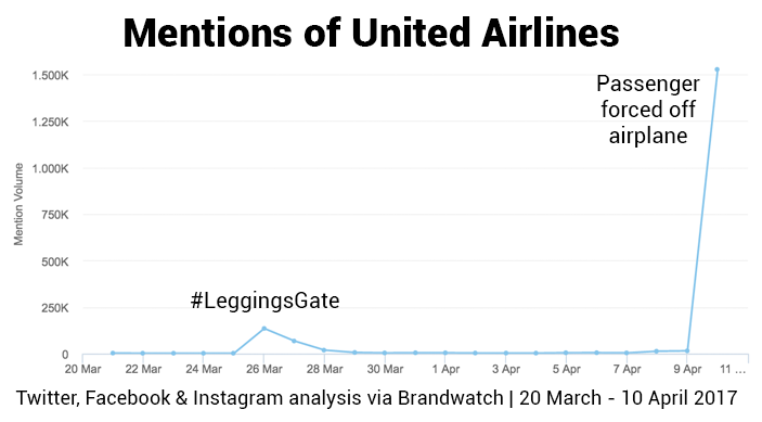 Brandwatch React chart shows spike in mentions of United Airlines when the passenger was forced from the plane, with 1.5 million in a single day.