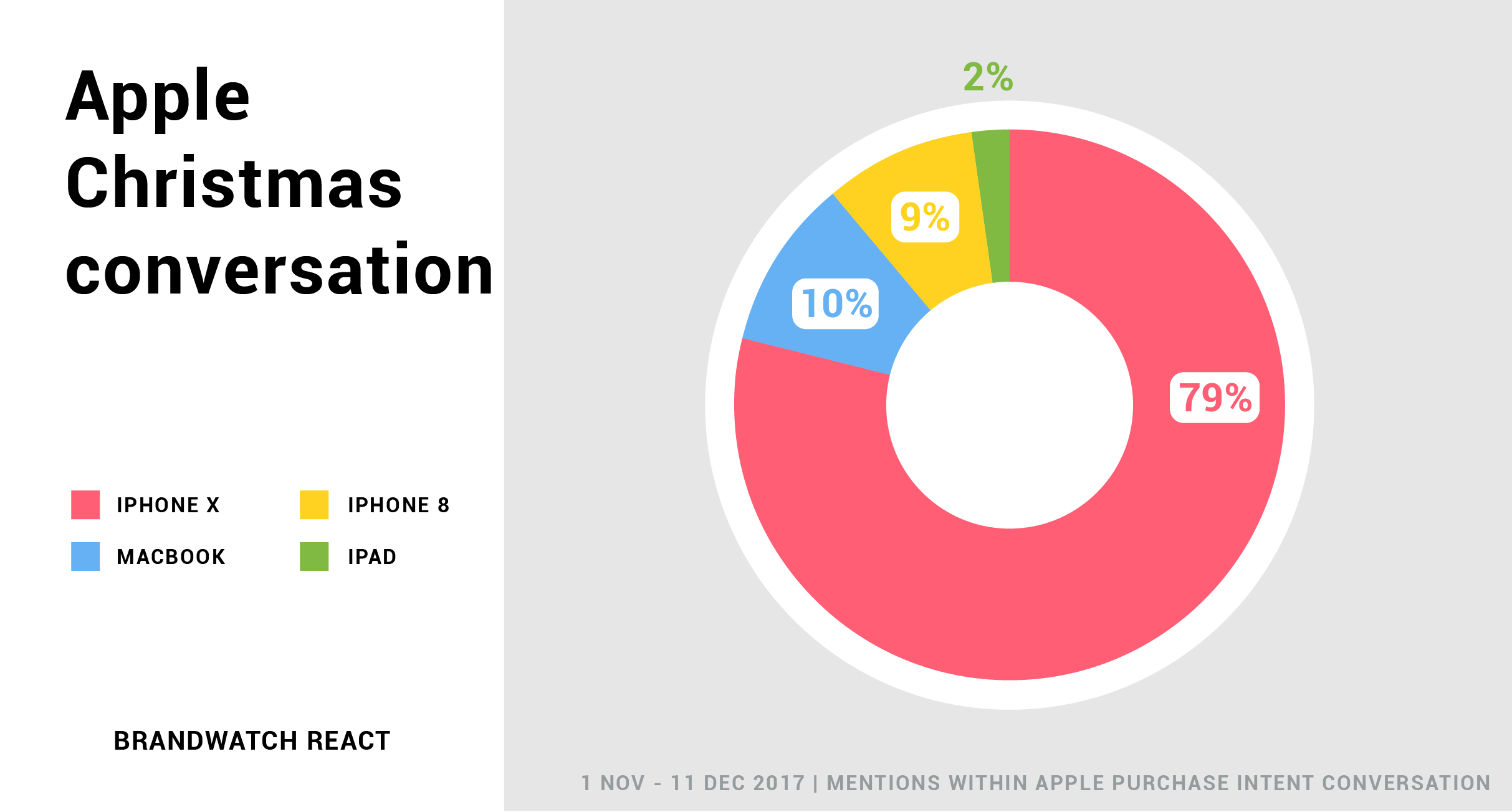 What Do People Want For Christmas? Apple products - the iPhone X is the most discussed product, with Macbooks coming second, iphone 8 third and iPad last