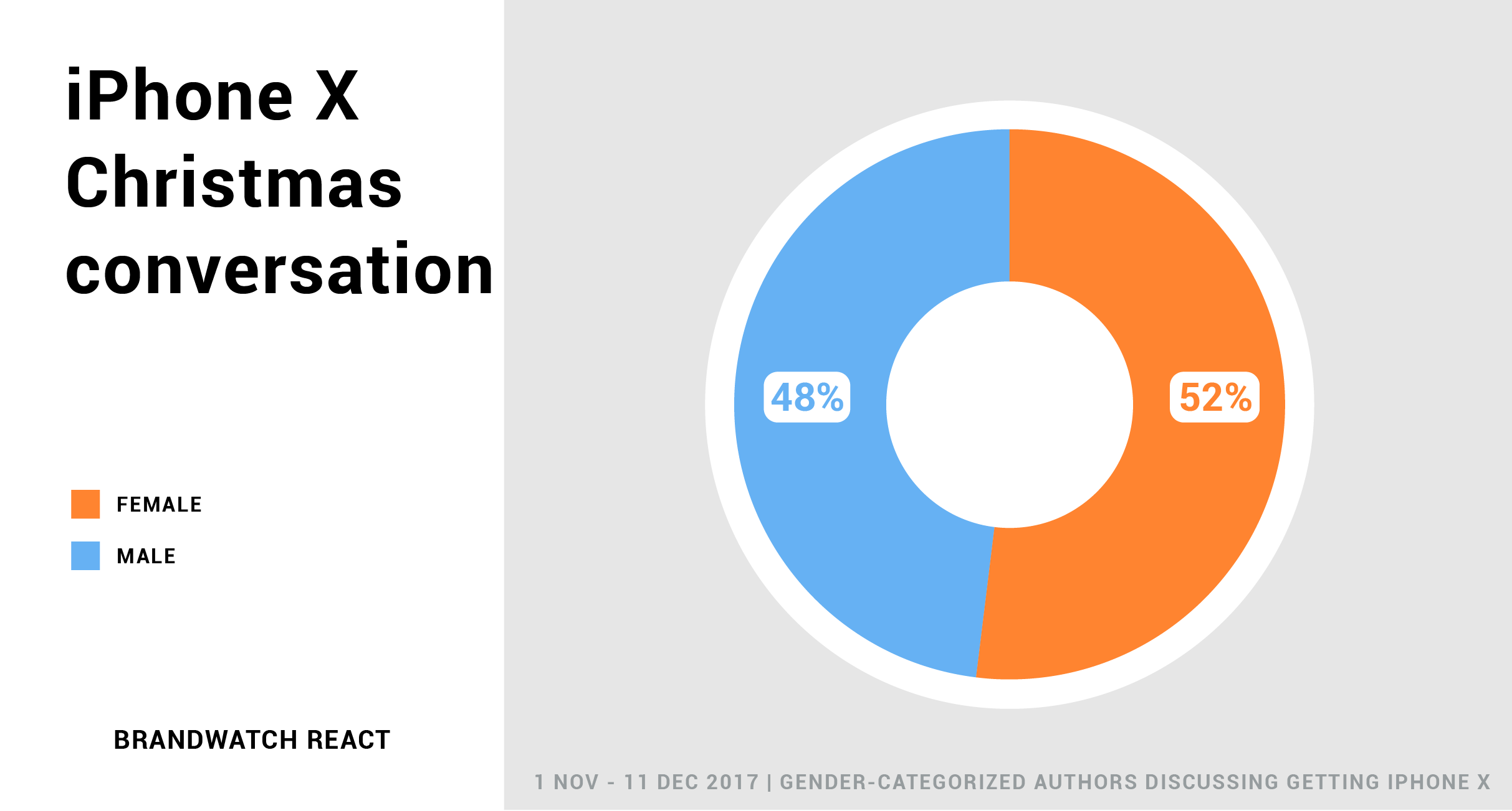 Pie chart shows that women are out-tweeting men by 4% in the iPhone X intent-to-purchase discussion