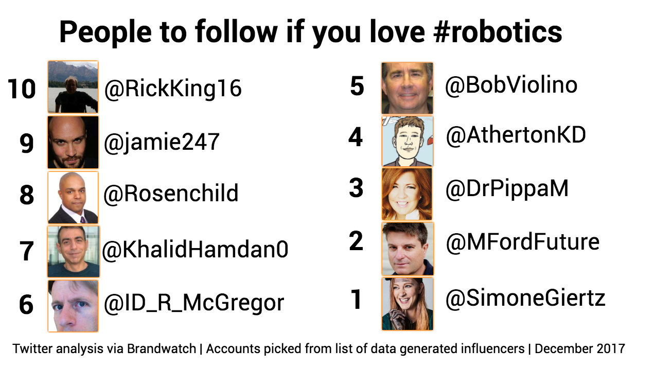 An image with the handles and profile pictures from our top robotics influencers