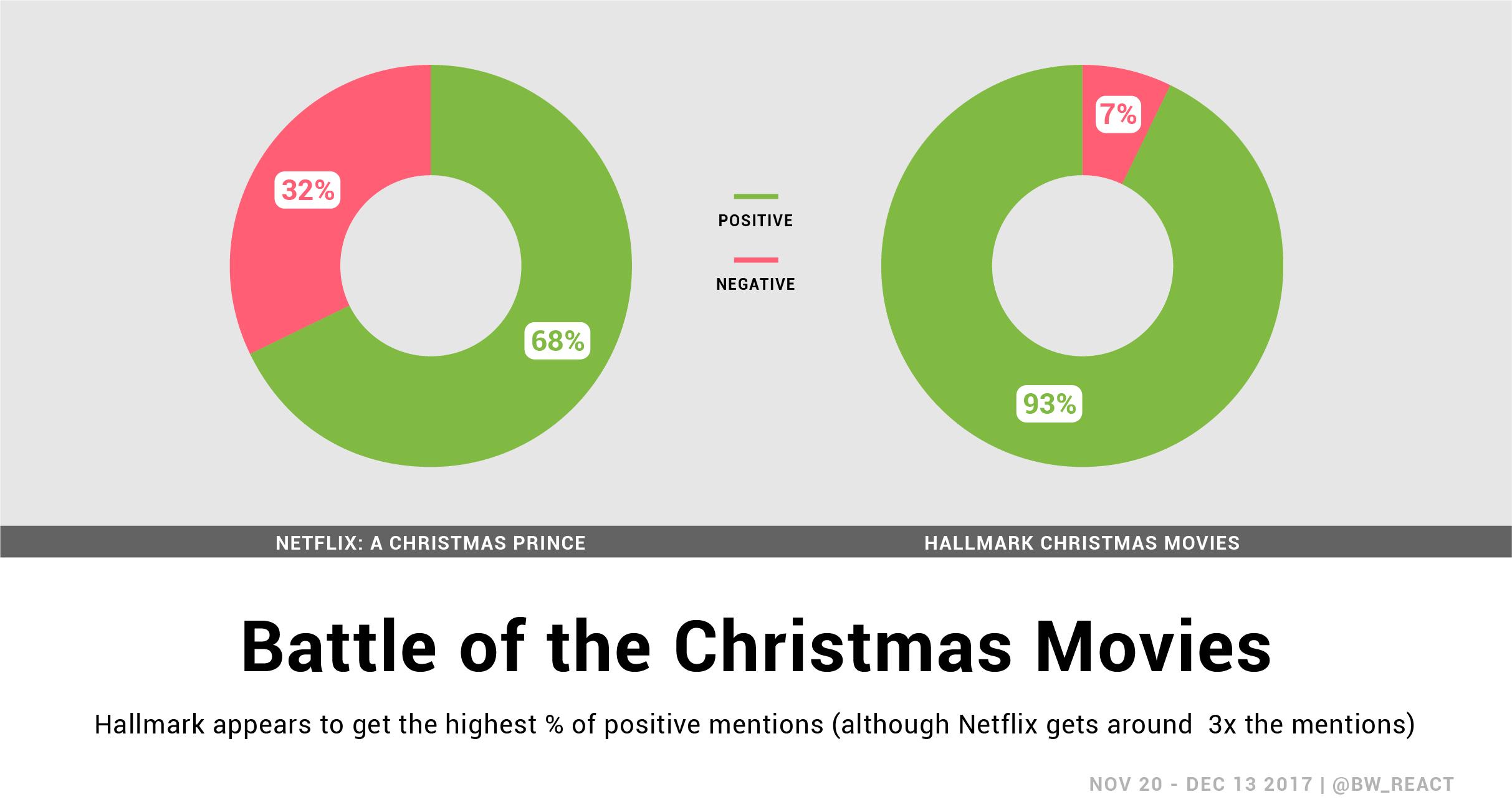Pie charts show social sentiment around the two purveyors of holiday movies. Hallmark has a higher % of positive mentions.