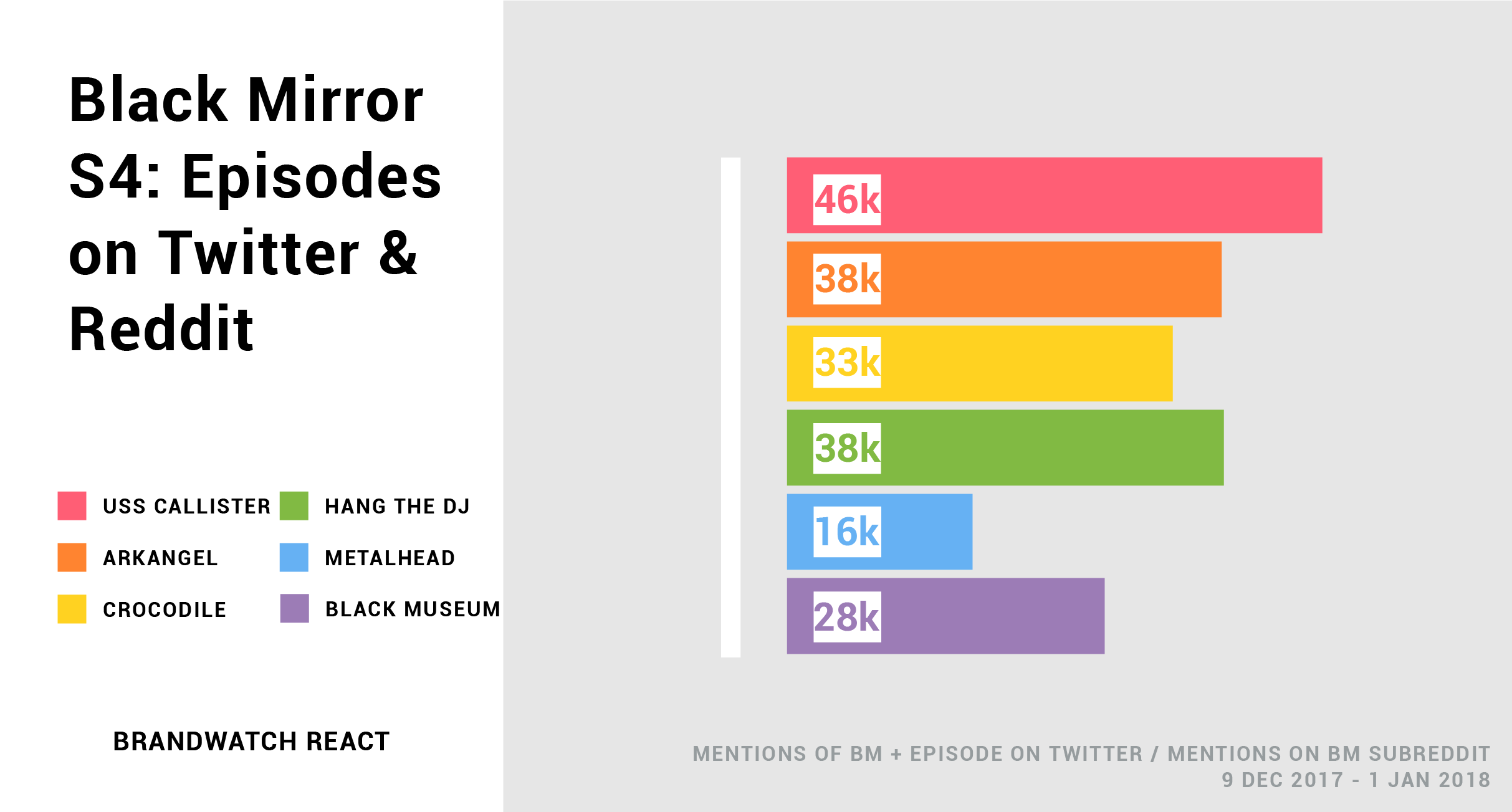 Bar chart shows the mention volumes on Twitter and Reddit of each Black Mirror Season 4 episode. USS Callister is most talked about. Metalhead is least.