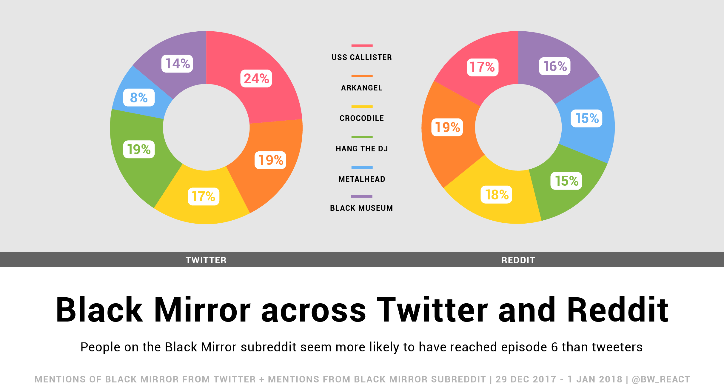 2 pie charts show differences in how people talk about Black Mirror season 4 on Twitter and Reddit.