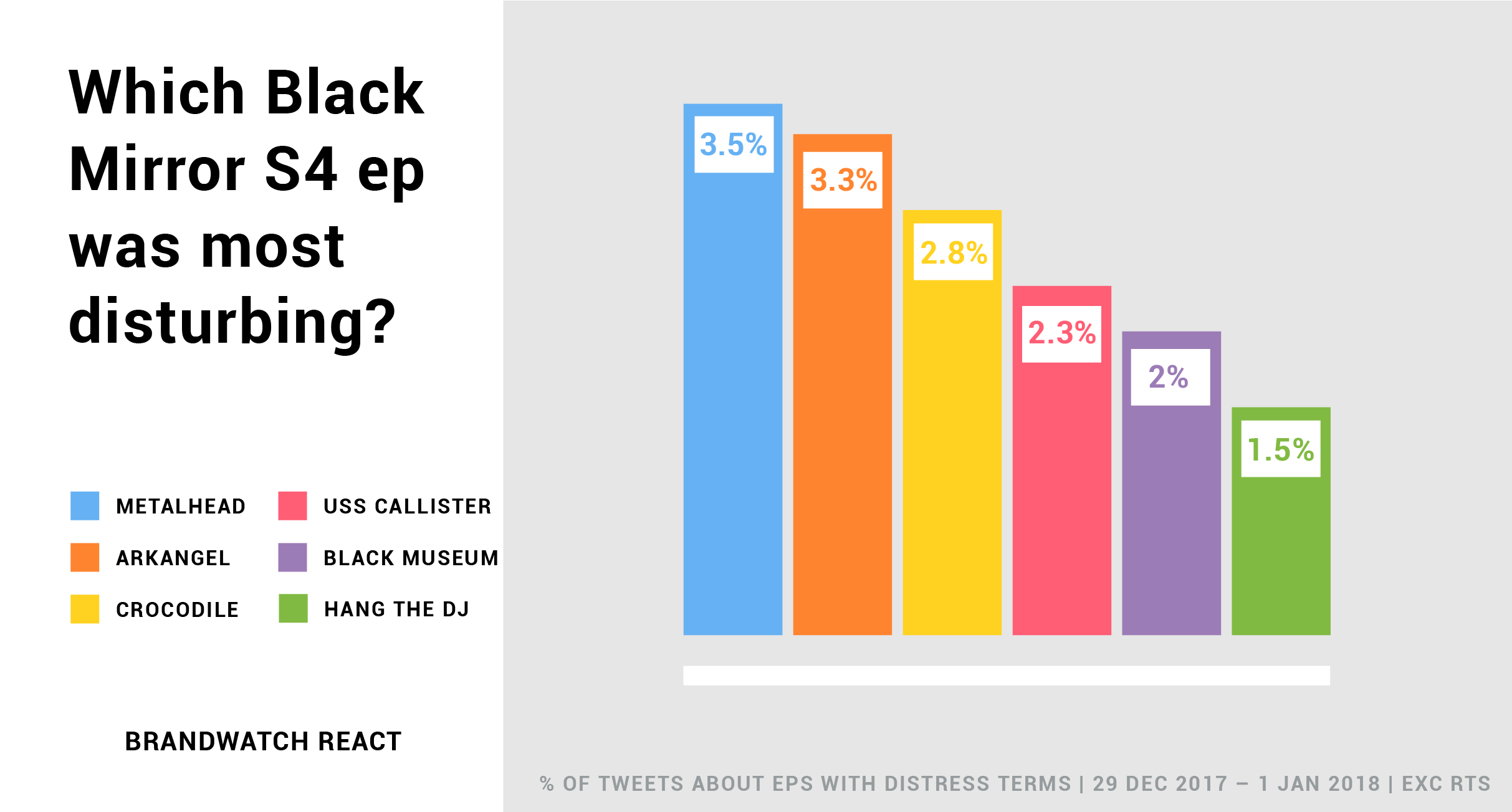 A bar chart shows the % of tweets about each Black Mirror season 4 episode which contain distressing terms. Retweets weren't included