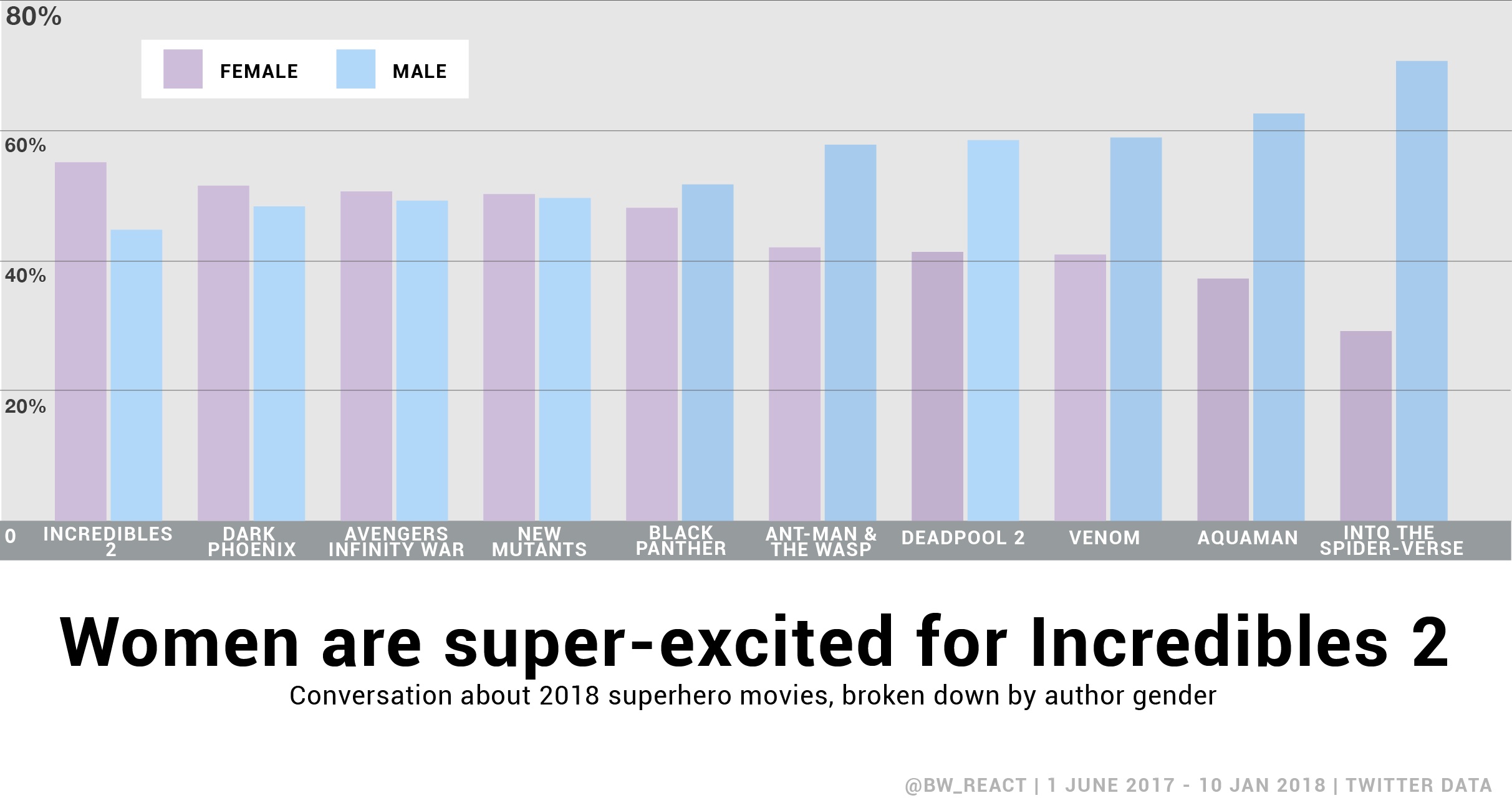 Bar chart shows the breakdown of gender-categorized authors' tweets about 2018's superhero movies.