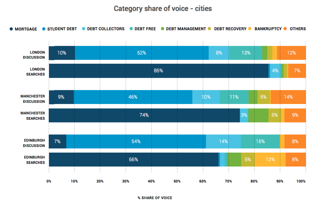 Bar chart shows share of voice of different debt categories both in search and conversation in London, Manchester and Edinburgh