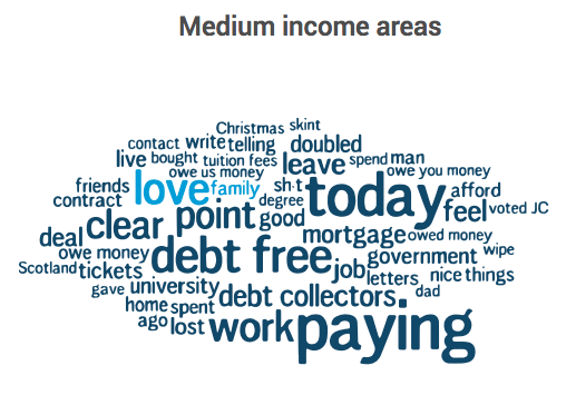 UK data collected in the English language between 1 Sep 2013 and 1 Sep 2017. Conversation about debt in medium income areas