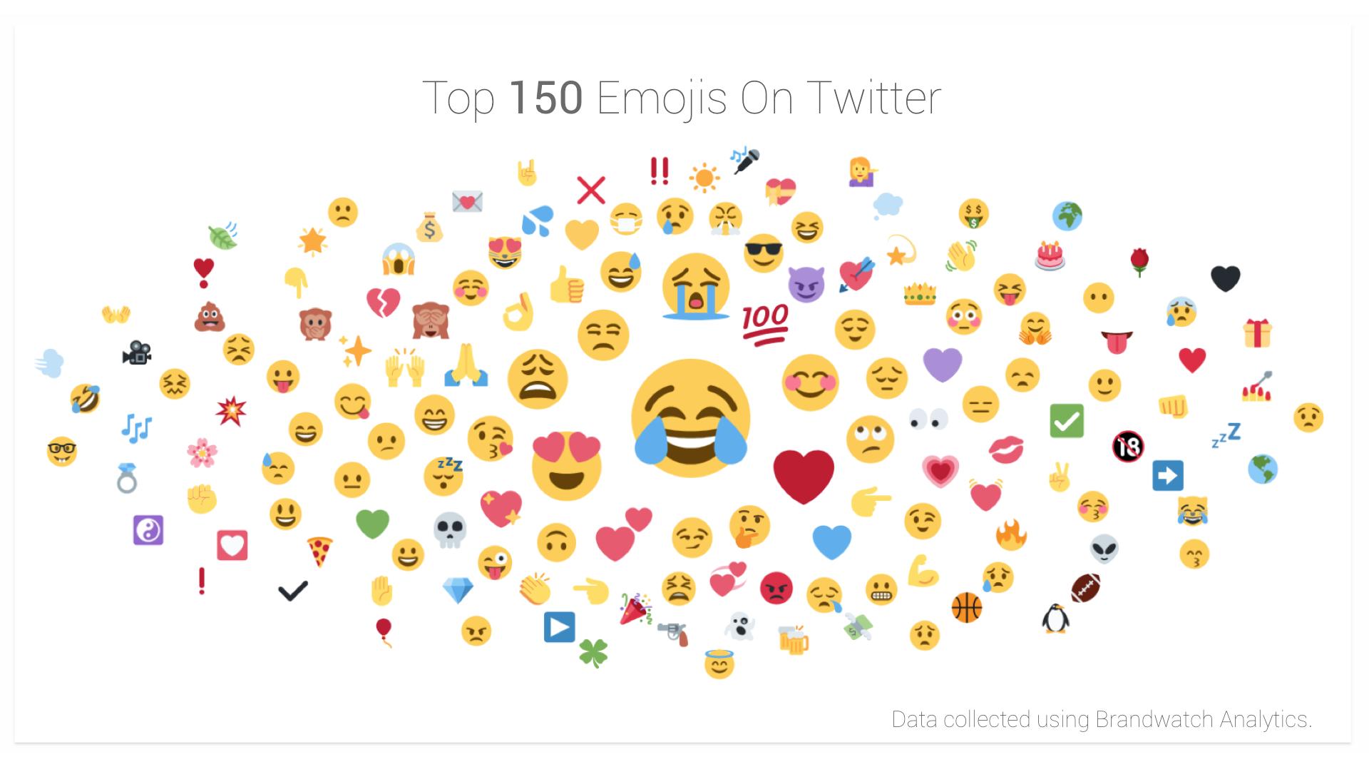 Αποτέλεσμα εικόνας για Emoji Analysis