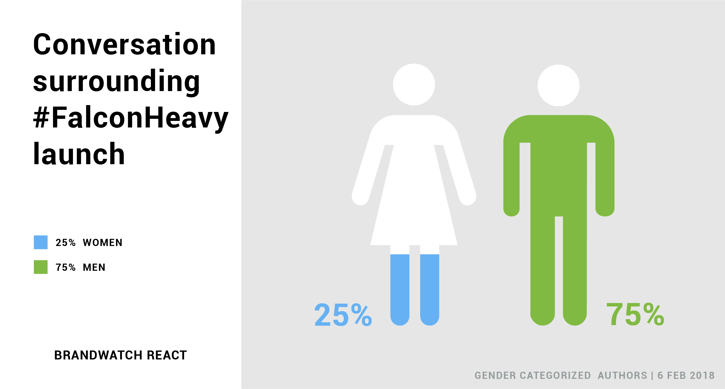 Visualization shows that 75% of gender categorized tweeters talking about the launch were male.