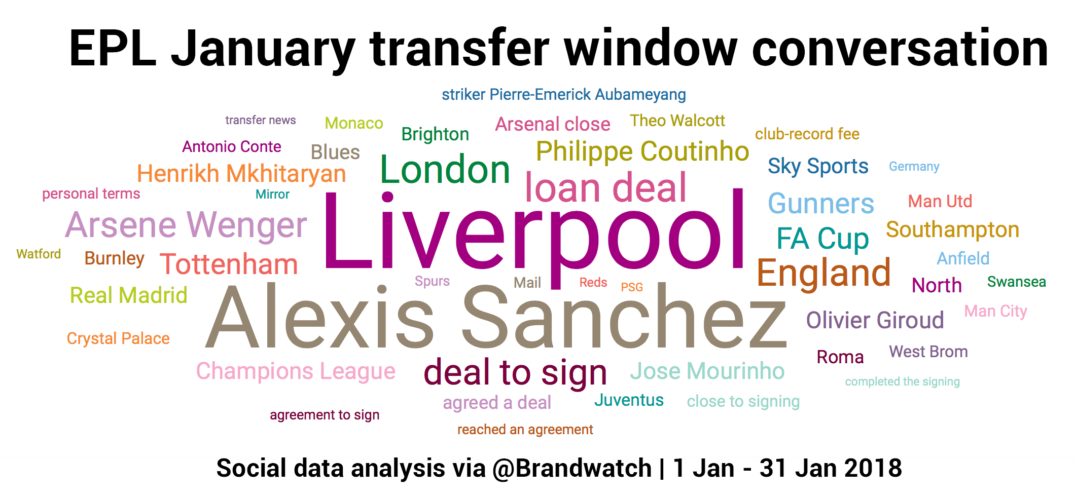 Topic cloud shows top terms surrounding transfer window on social media