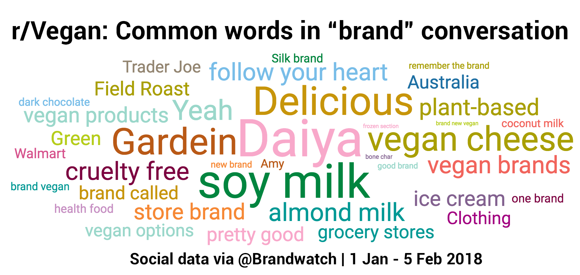 Topic cloud shows brands discussed in r/vegan